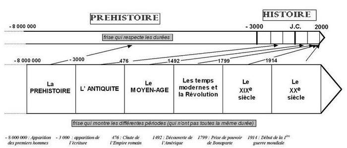 Top Les grandes périodes de l'histoire CE2 - Saperlipopette GX13